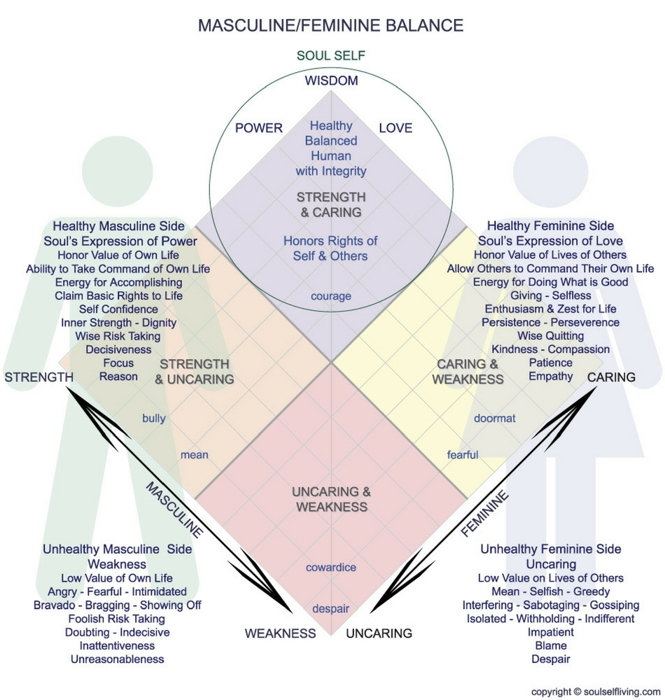 Masculine Feminine Balance v
