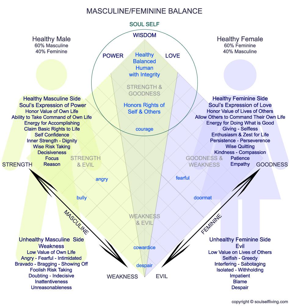 masculine feminine balance