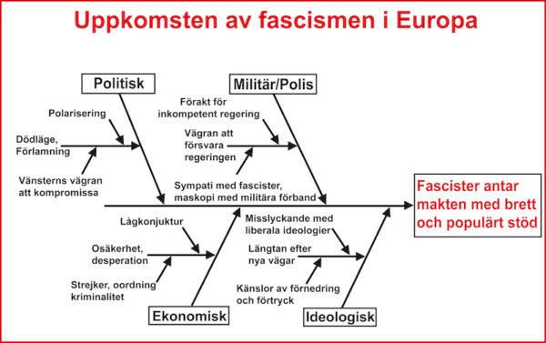 fascismschemaskiss e
